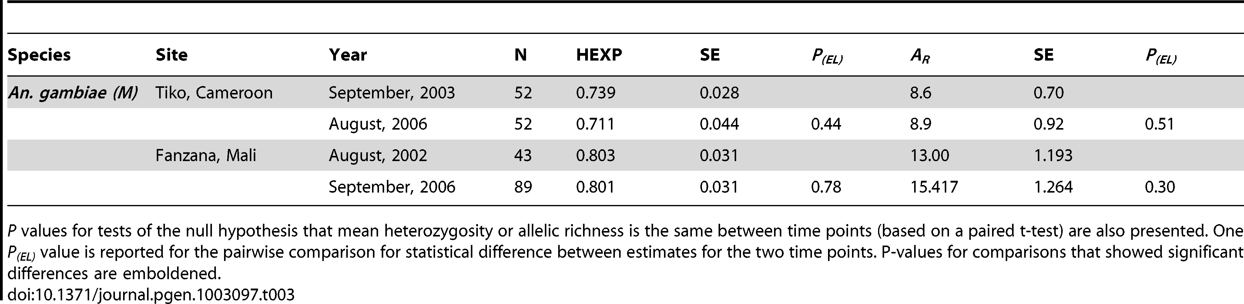 Summary of heterozygosity estimates (<i>H<sub>E</sub></i>) and Allelic Richness (<i>A<sub>R</sub></i>) for the two negative control populations—each with two time points, and standard errors (SE).