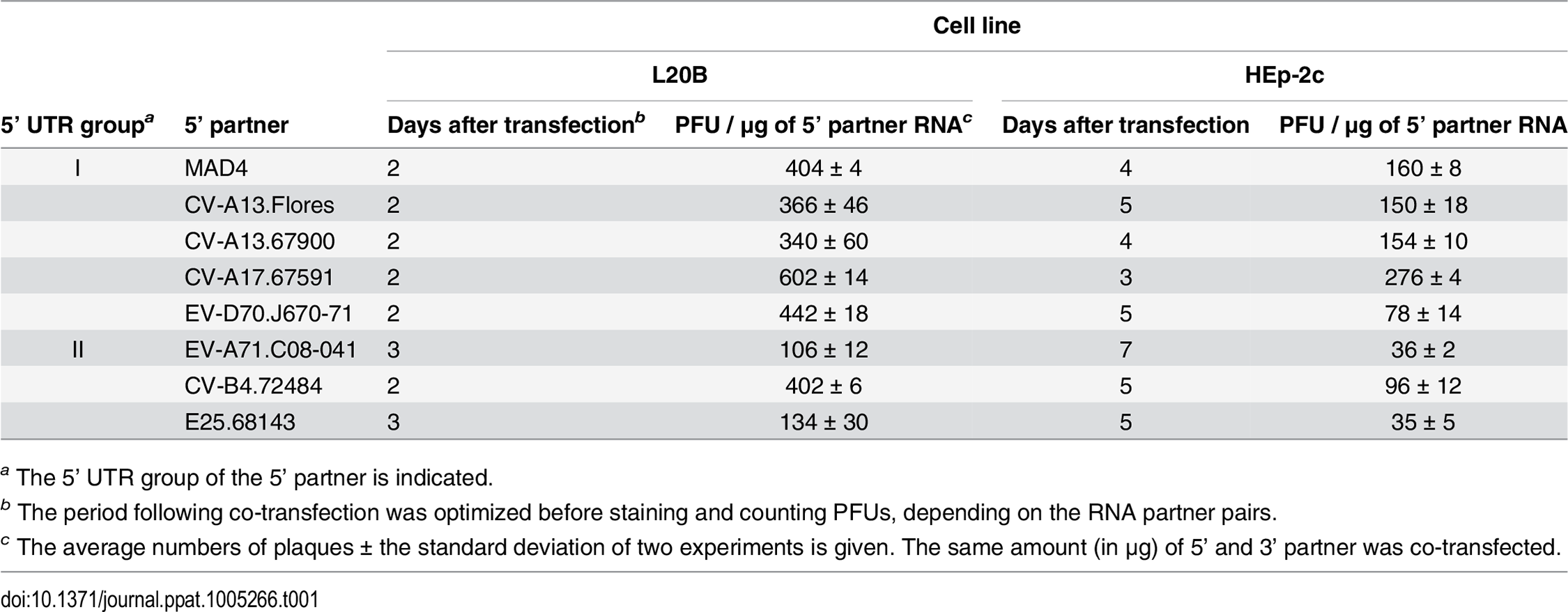 Recombination efficiency following the co-transfection of L20B and HEp-2c cells with the MAD4 3' RNA partner and each 5' RNA partner.
