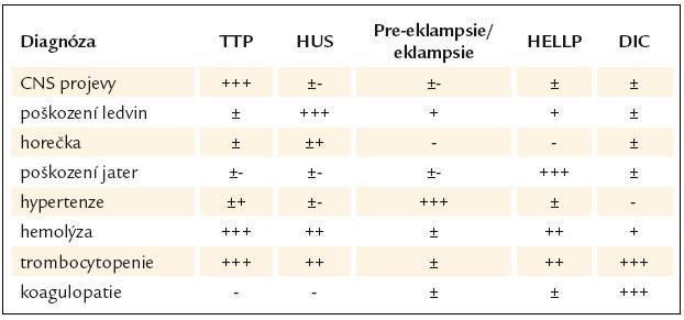 Diferenciální diagnostika trombotických mikroangiopatií [87].