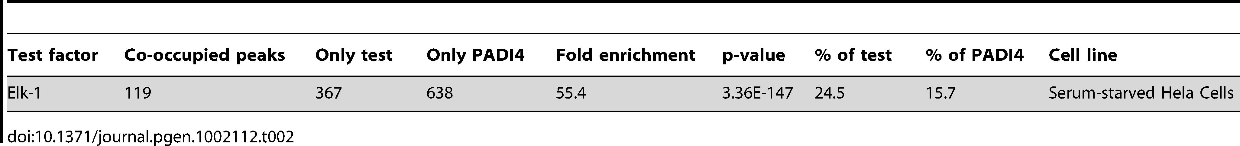 "Comparison of PADI4 ChIP-chip with Elk-1 ChIP-chip dataset <em class=""ref"">[33]</em>."