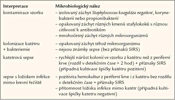 Interpretace pozitivity hemokultury.