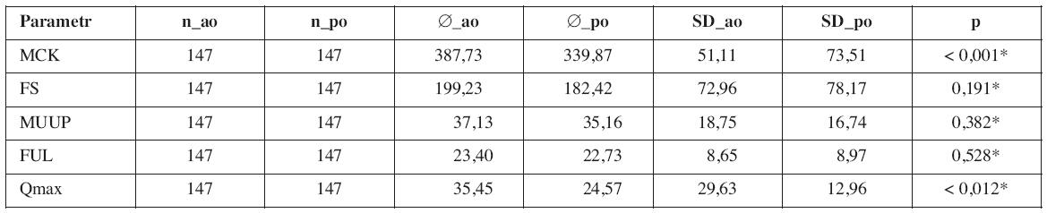 Porovnání průměrů urodynamických parametrů pacientů skupiny TVT OTM před (_ao) a po (_po) operaci