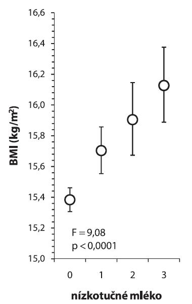 Konzumace nízkotučného mléka a BMI 0 = nikdy, 1 = 1–3 dny v týdnu, 2 = 4–6 dní v týdnu, 3 = každý den