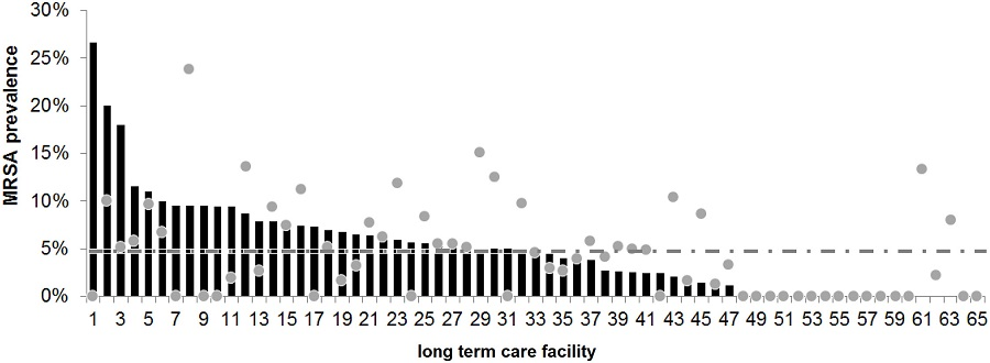 MRSA prevalence in nursing homes in Saarland, Germany. Shown is the MRSA prevalence (MRSA cases in percent) of the various LTCF sorted by result. The dots represent the expected rate of MRSA prevalence based to the LTCF pre-study information; the dashed line shows the mean MRSA rate throughout the entire study population.