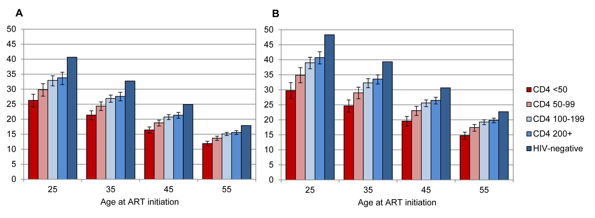 Life expectancies of patients with recorded ID, starting ART after 2006.