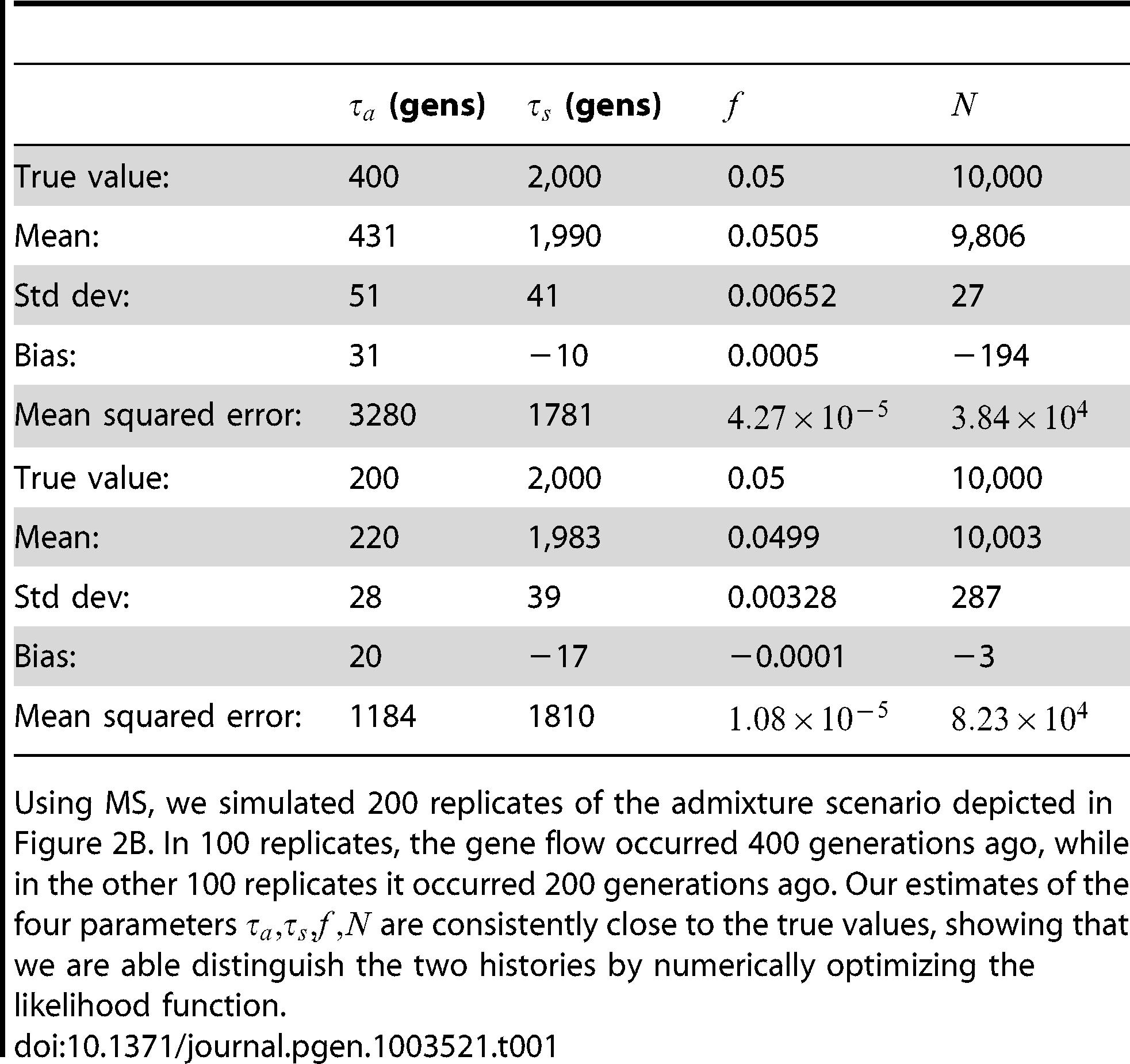 Inferring the parameters of a simple admixture scenario.