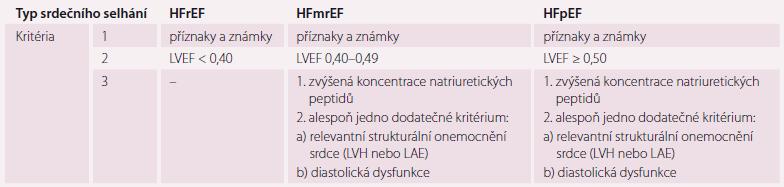 Definice srdečního selhání se zachovanou ejekční frakcí (HFpEF), ve středním pásmu (HFmrEF) a sníženou hodnotou ejekční frakce (HFrEF). Upraveno dle [1].