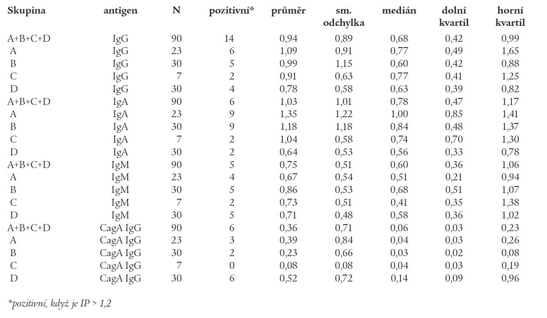 Základní statistika pro stanovení protilátek proti Helicobacter pylori ve třídách IgG, IgA, IgM a CagA IgG metodou ELISA, vyjádřené pomocí indexů pozitivity, provedené v sérech pacientů jednotlivých skupin (skupina A – pacienti s izolovanou autoimunitní tyroiditidou, skupina B – pacienti s polyglandulární aktivací autoimunity, skupina C – pacienti s autoimunitním polyglandulárním syndromem II. typu, skupina D – zdravé kontroly).