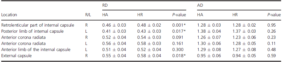 Comparison of mean RD and AD in white matter regions with significant intergroup difference in FA.
