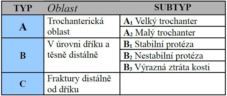 Klasifikace podle Duncana z roku 1995