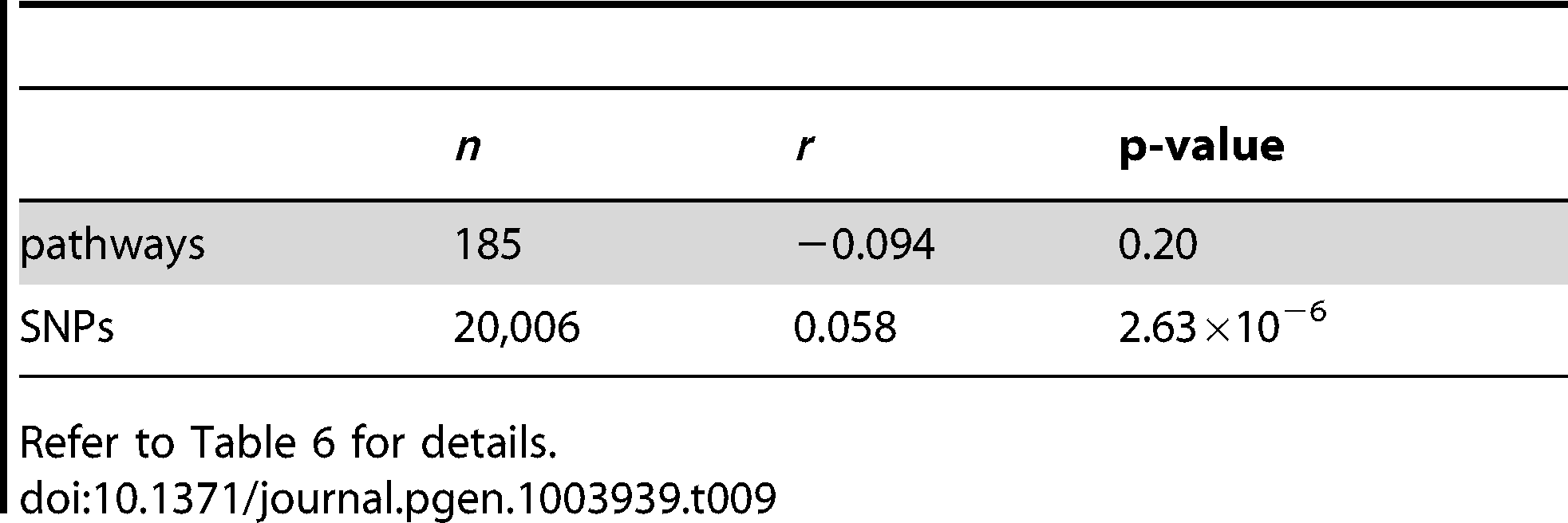 SiMES dataset: Pearson correlation coefficients (<i>r</i>) and p-values for the data plotted in <em class=&quot;ref&quot;>Figure 15</em>.
