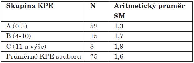 Aritmetické průměry SM pro jednotlivé skupiny KPE.