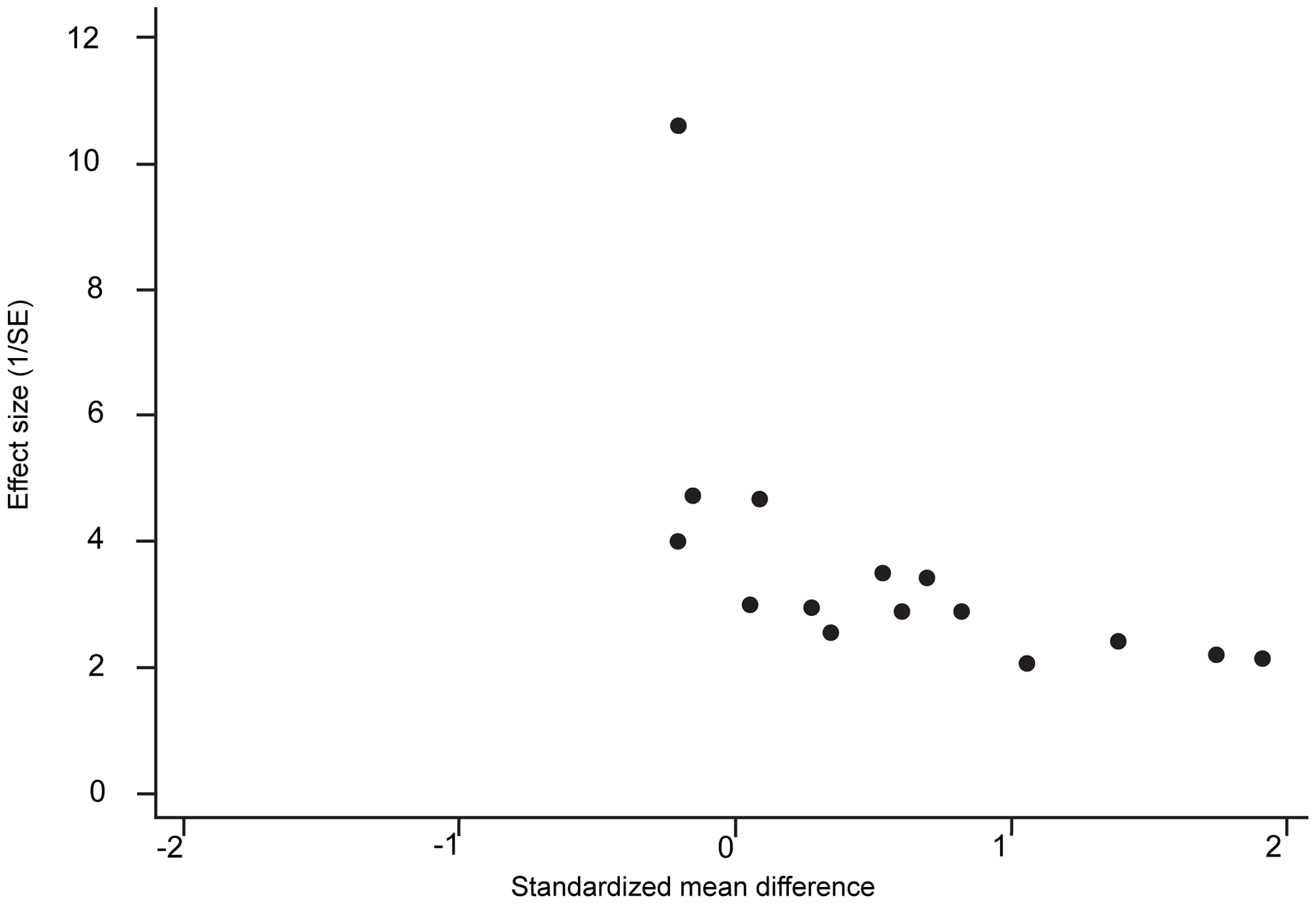 Example Figure: Example of a funnel plot showing evidence of considerable asymmetry.