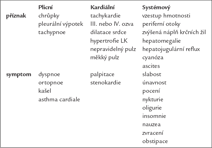 Příznaky a symptomy chronického srdečního selhání.
