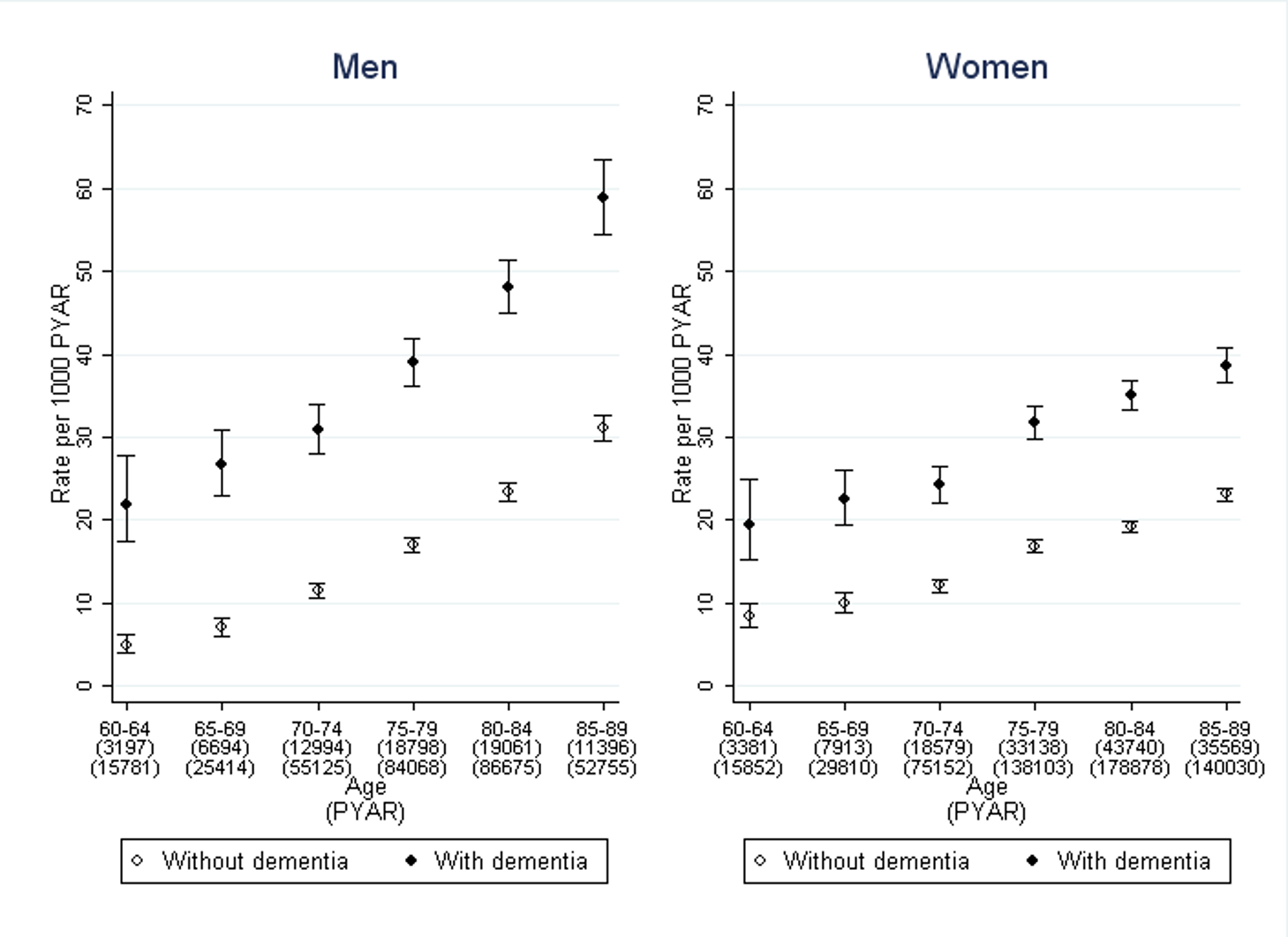 Rates of first diagnosis of incontinence in men and women with dementia compared to those without.