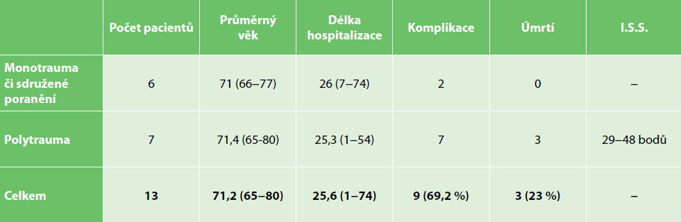 Splenektomie u seniorů pro trauma sleziny<br> Tab. 2: Senior patients after post-traumatic splenectomy