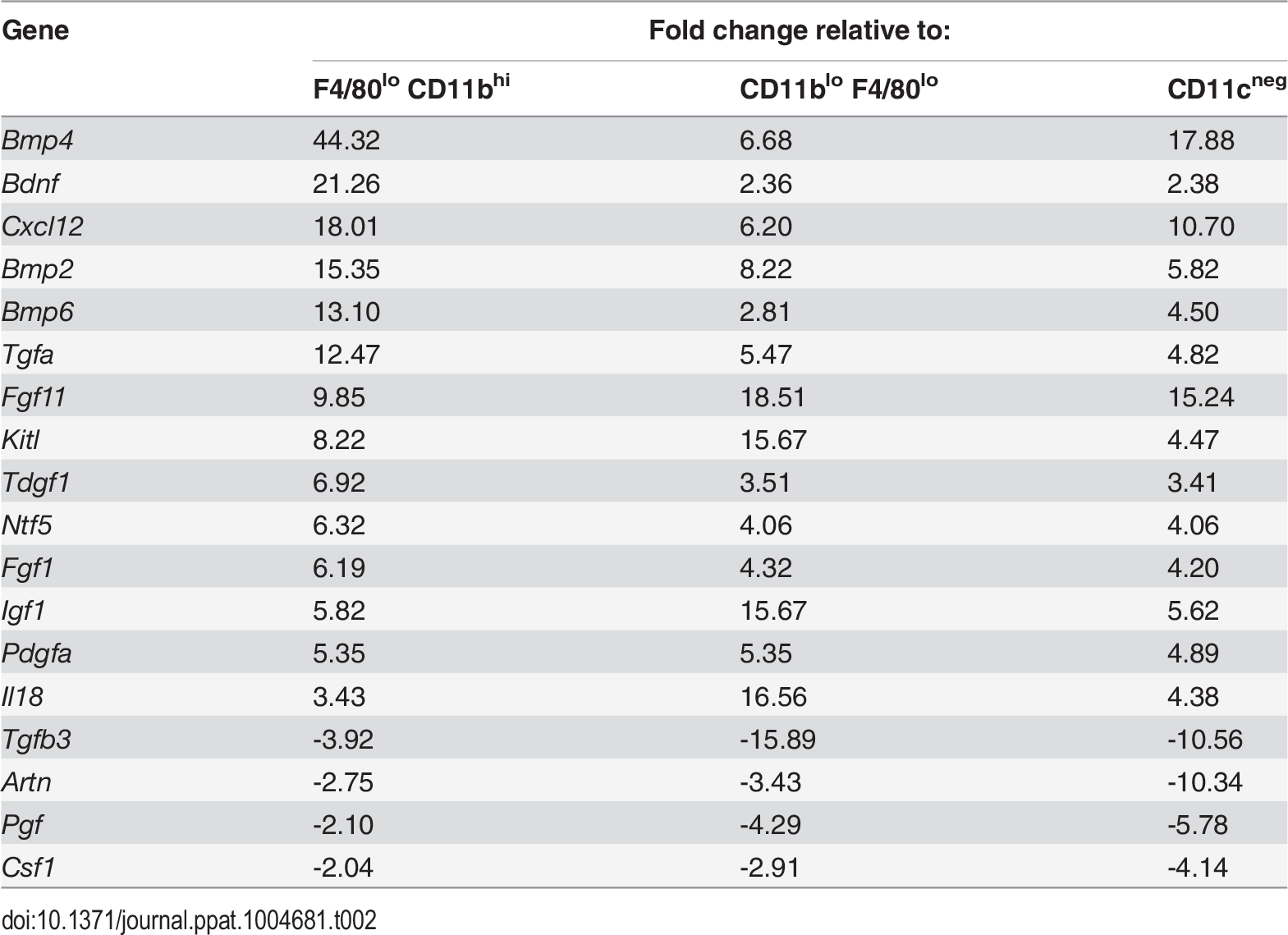 Comparison of growth factor mRNA abundance in F4/80<sup>hi</sup>CD11b<sup>lo</sup> cells compared to other MP populations isolated from <i>L. donovani</i>-infected spleens.