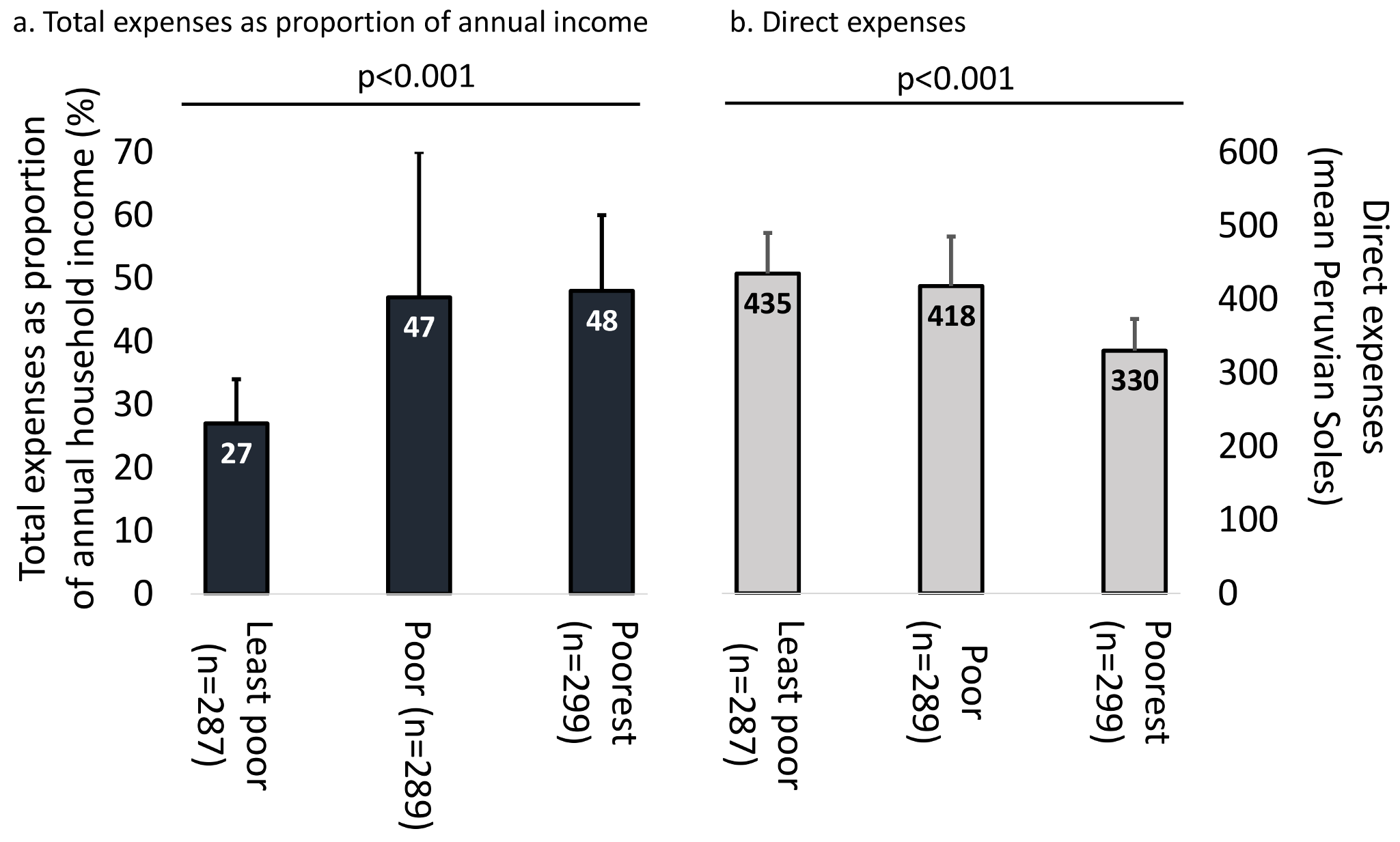 Expenses and economic burden of TB illness across poverty terciles.