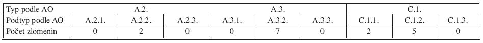 Zastoupení jednotlivých typů zlomenin distálního radia v našem souboru Tab. 1. Rates of individual types of distal radius fractures in our study group