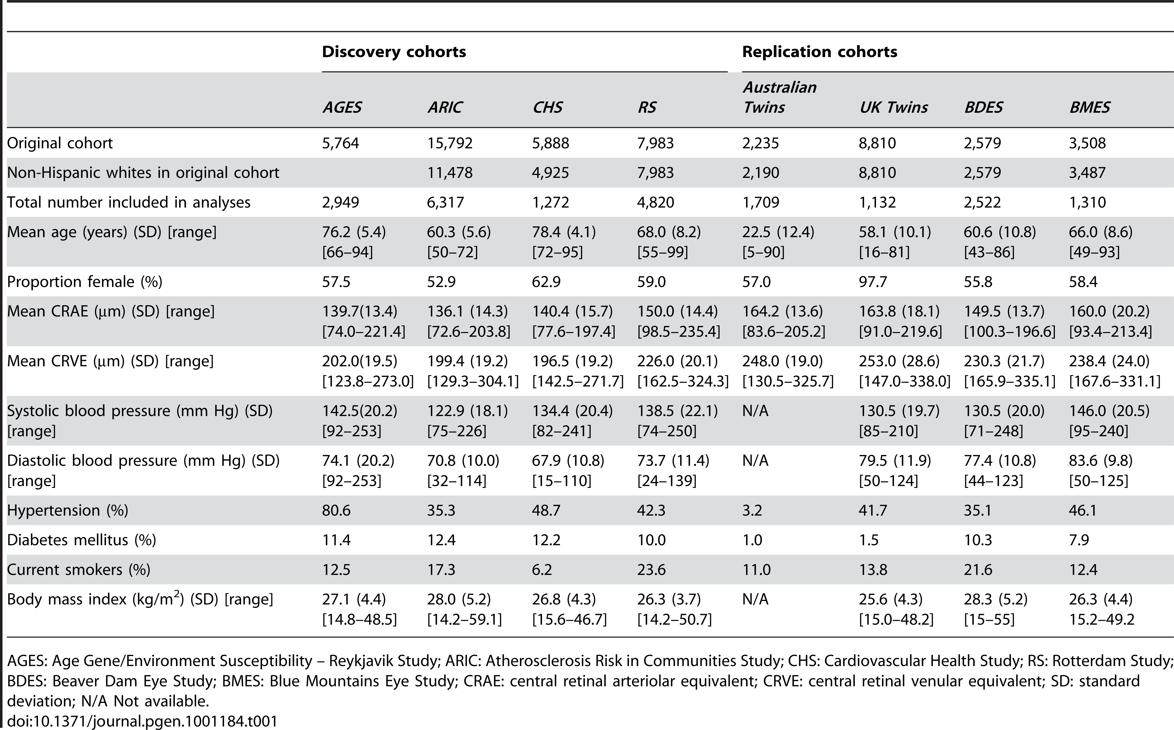 Baseline characteristics of both the discovery and replication cohorts.