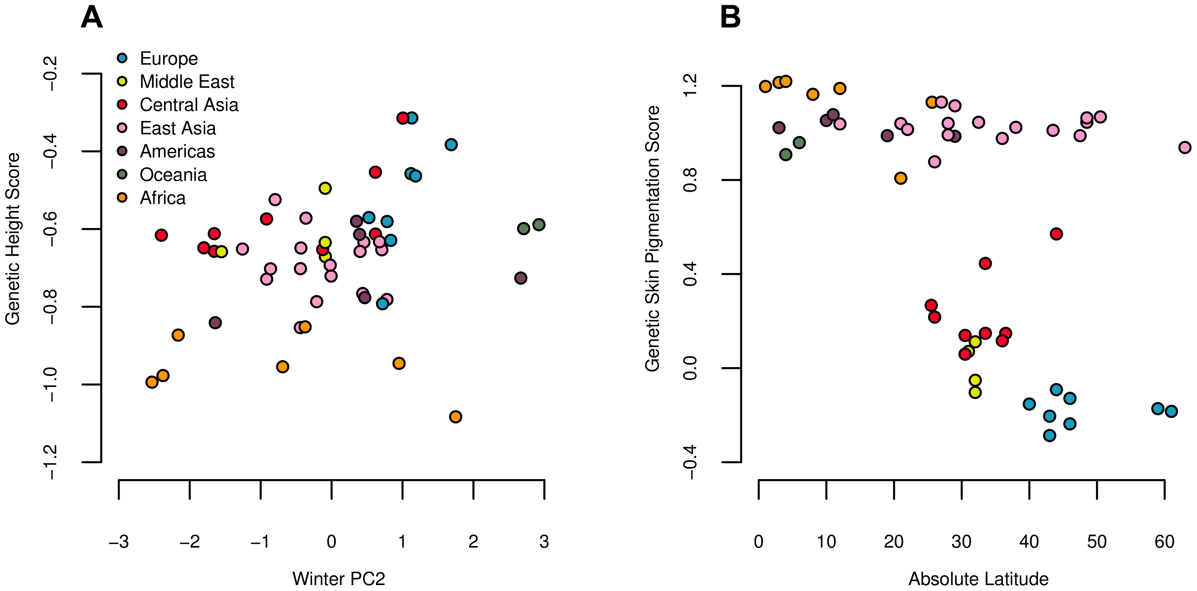Estimated genetic height (A) and skin pigmentation score (B) plotted against winter PC2 and absolute latitude respectively.
