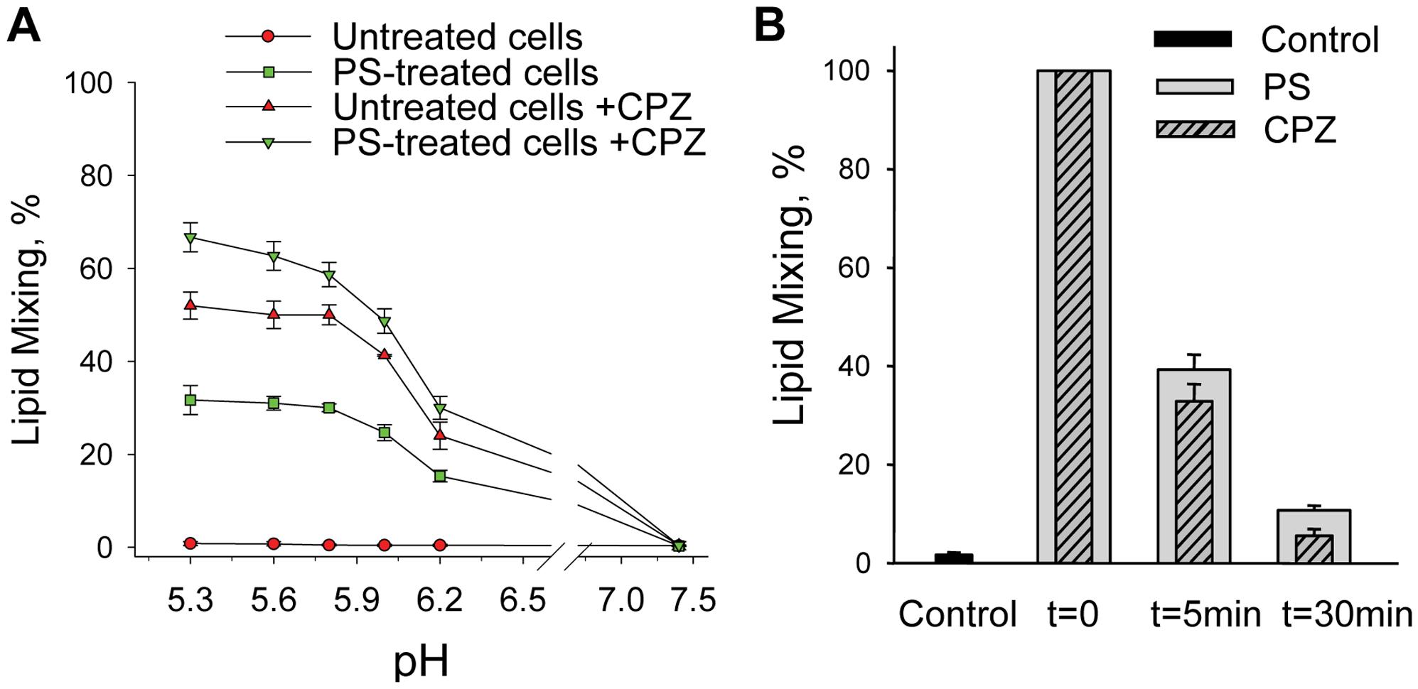 The lack of anionic lipids blocks fusion advance beyond restricted hemifusion intermediates.