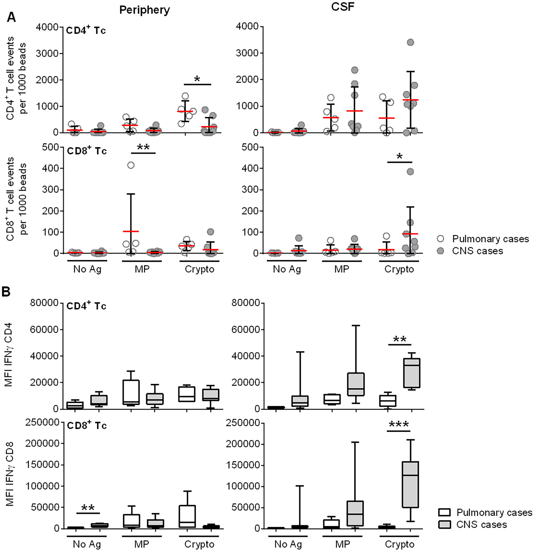 <i>Ex vivo</i> cryptococcal antigenic stimulation by pulsed autologous mature dendritic cells (mDCs) co-cultured with T lymphocytes from CSF or blood demonstrates compartmentalization of immune responses in a subgroup of 8 s-CNS and 5 non-CNS patients.