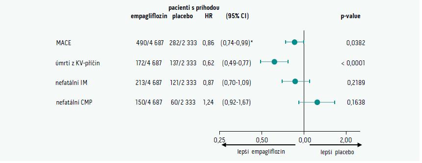 Schéma 2. Primární cíl ve studii EMPA-REG outcome