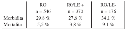 Pooperační morbidita a mortalita v souboru pacientů R0 vs. R0/LE+ vs. R0/LE- Tab. 3. Postoperative morbidity and mortality rates in the R0 group vs. R0/LE+ vs. R0/LE-