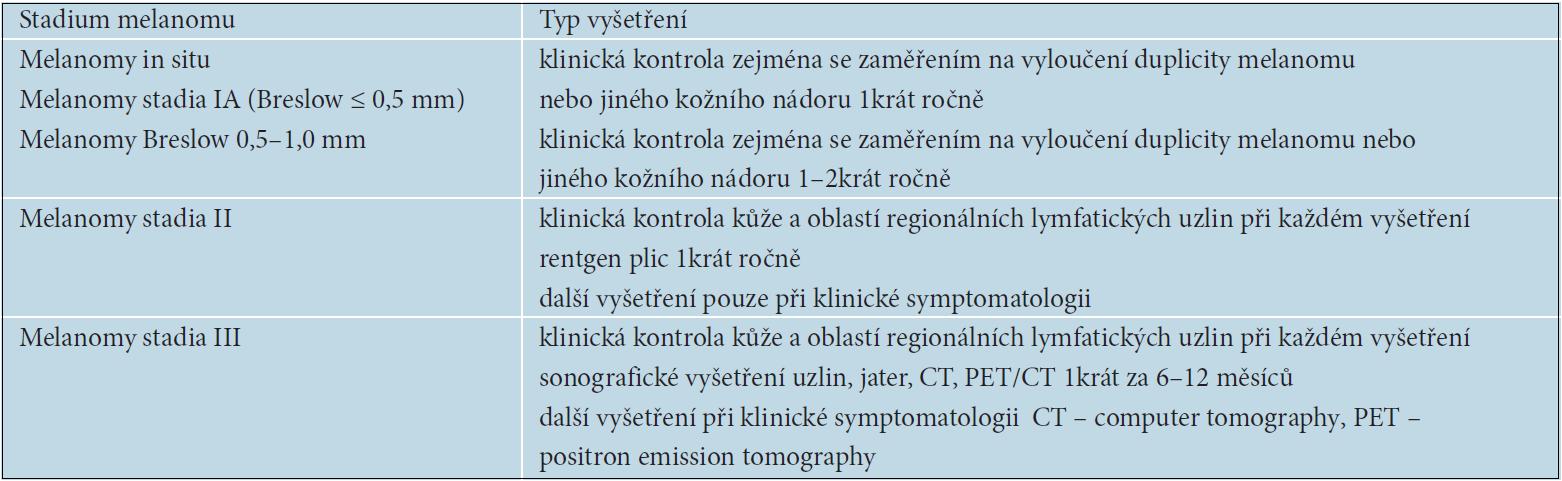 Doporučované typy vyšetření v závislosti na aJCC klasifikaci melanomu a riziku progrese onemocnění