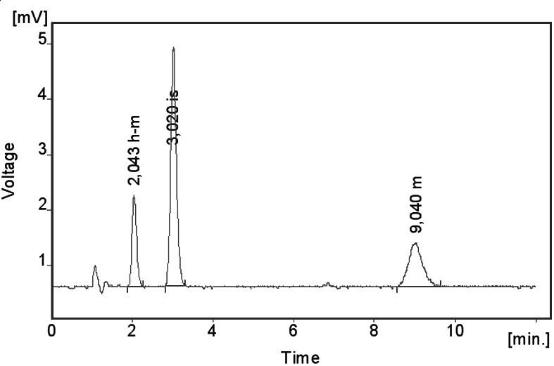 Chromatogram extrahovaného standardního vzorku metoprololu (m) a α-hydroxymetoprololu (h-m) o koncentraci 100 ng/ml