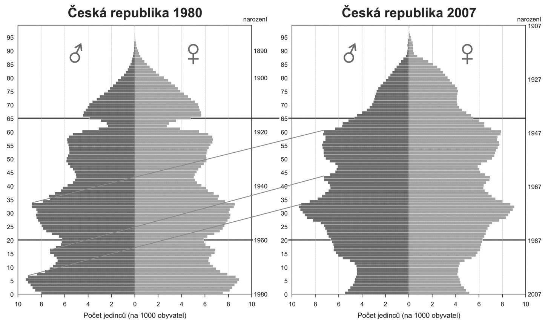 Demografické pyramidy naší domácí populace z roku 1980 a 2007