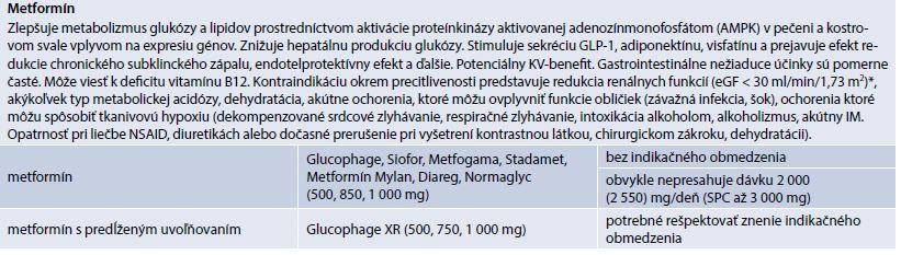 Metformín (prípravky kategorizované na Slovensku)