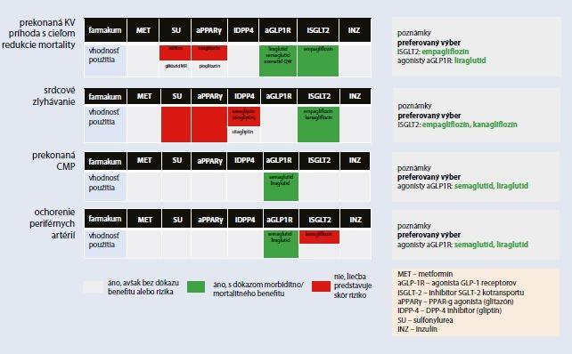 Schéma 6.3.1 | Klinické kategórie pre výber vhodnej farmakologickej liečby DM2T v zmysle EBM dôkazov (prítomné kardiovaskulárne ochorenia)