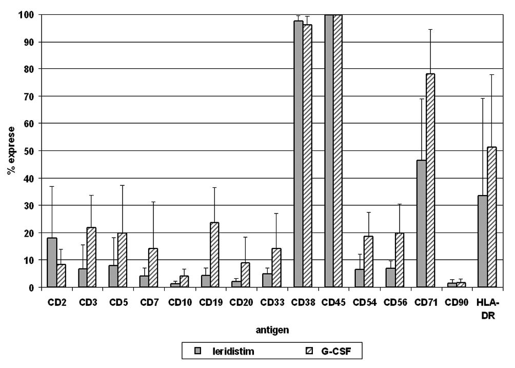 V následujícím grafu jsou uvedeny vážené průměry exprese antigenů na CD34+ buňkách štěpu kmenových buněk periferní krve (PBSC) pro pacienty stimulované leridistimem a G-CSF včetně směrodatných odchylek
