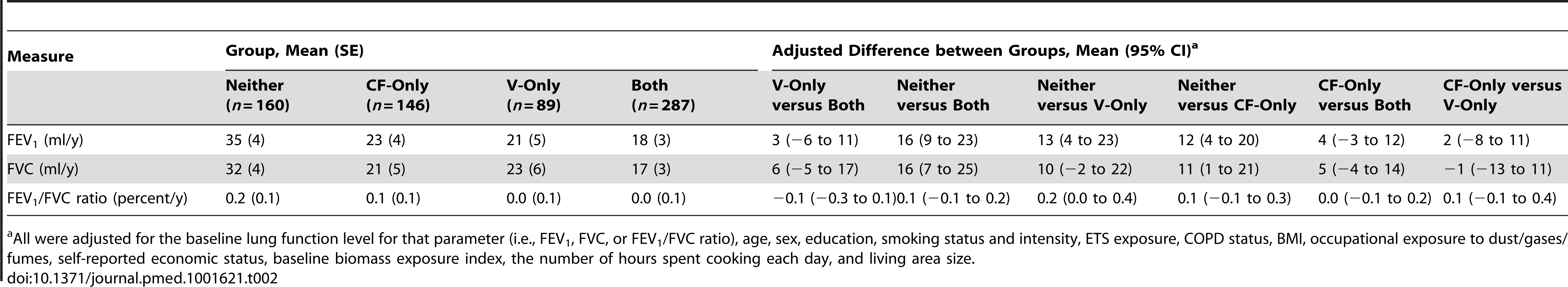 Differences in annual declines in lung function over 9