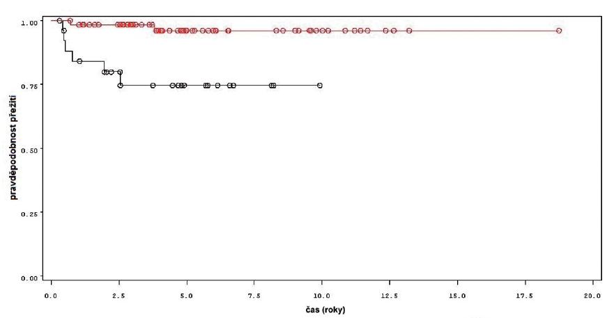Přežití bez cystektomie u pacientů léčených pouze úvodním cyklem šesti instilací BCG (černá křivka) a u pacientů s následnou udržovací léčbou (červená křivka) Fig. 7. Cystectomy free survival in patients treated with induction course BCG only (black line) and in patients treated with maintenance BCG (red line).