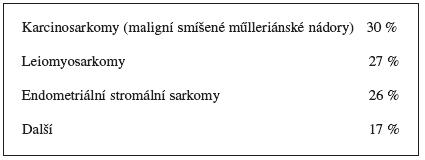 Zjednodušená klasifikace sarkomů a smíšených nádorů děložního těla podle jejich původu a četnosti výskytu