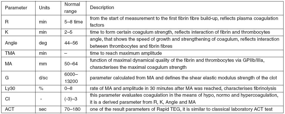 TEG parameters and brief description of their characteristics