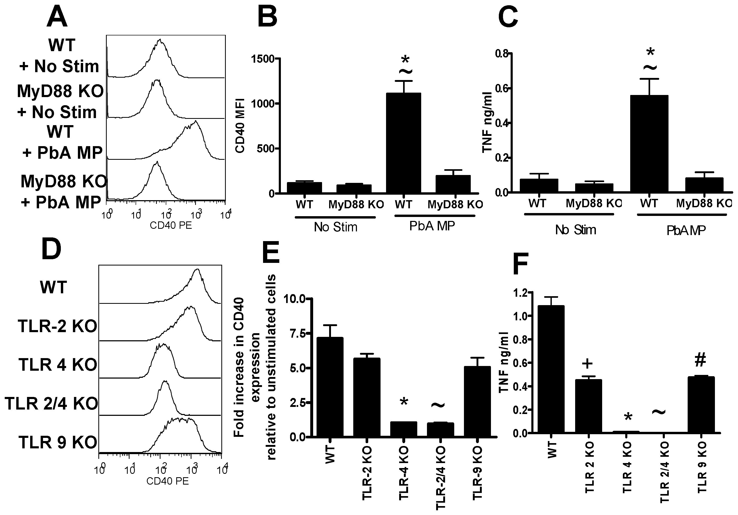 Microparticle driven macrophage activation is MyD88 and TLR-4 dependent.
