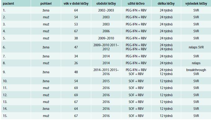 Výsledky léčby pacientů infikovaných HCV genotypu 2
