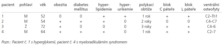 Charakteristika sledovaného souboru osob s poruchami polykání u DISH.