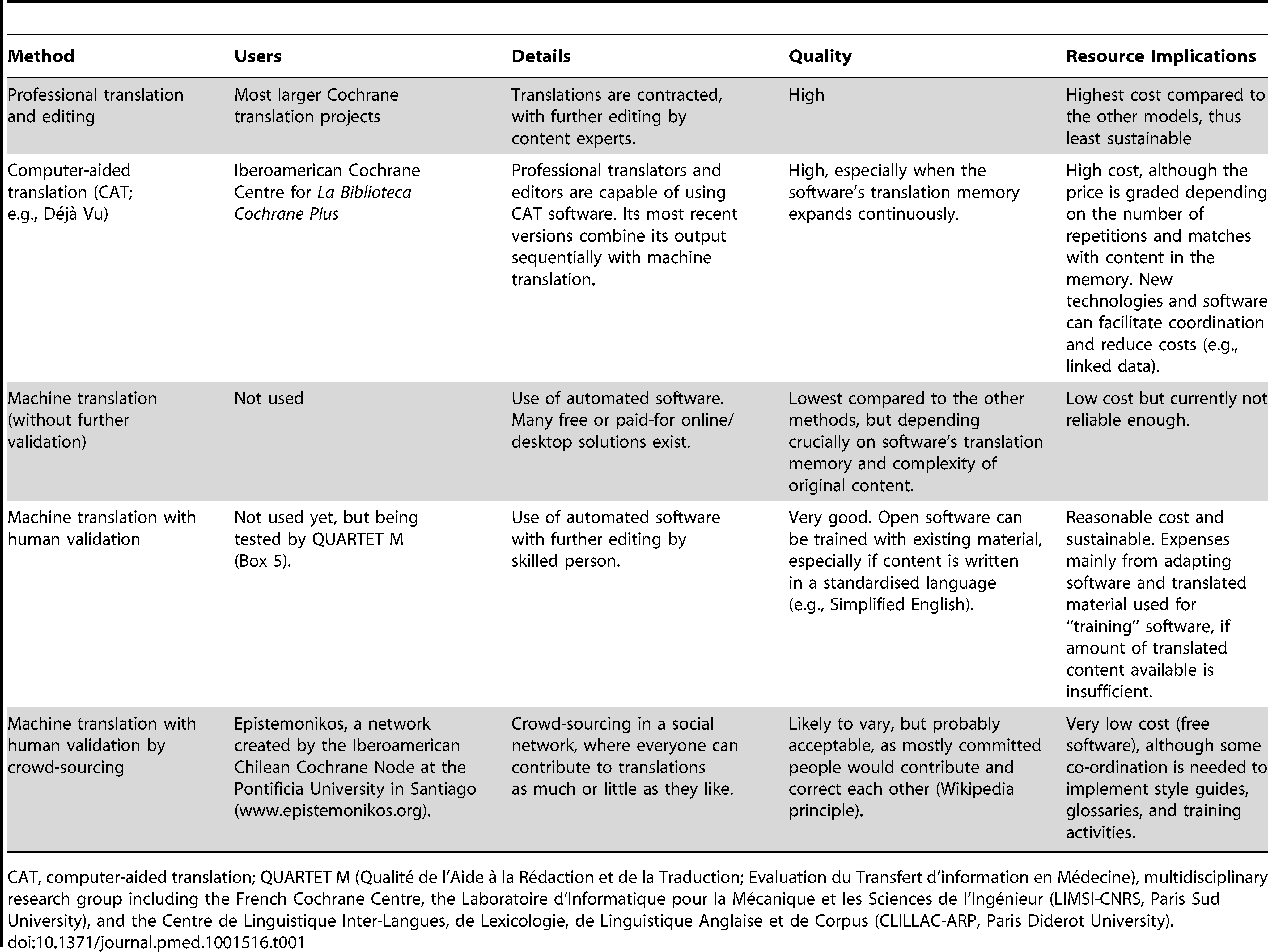 Methods for Translation of Cochrane Reviews and Related Content.