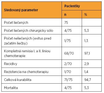 Modality a výsledky liečby v CGTCH MZ SR v rokoch 1993 až 2012