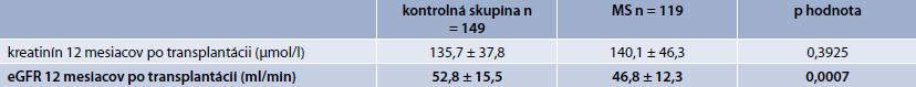 Porovnanie funkcie štepu 12 mesiacov po transplantácii