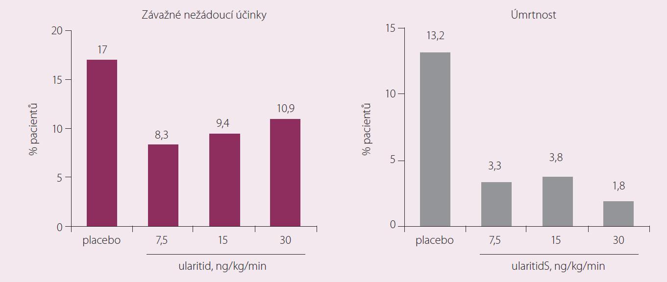Studie SIRIUS-II (n = 221). Upraveno dle Mitrovic V, Seferovic PM, Simeunovic D et al. Eur Heart J 2006; (27): 2823–2832.