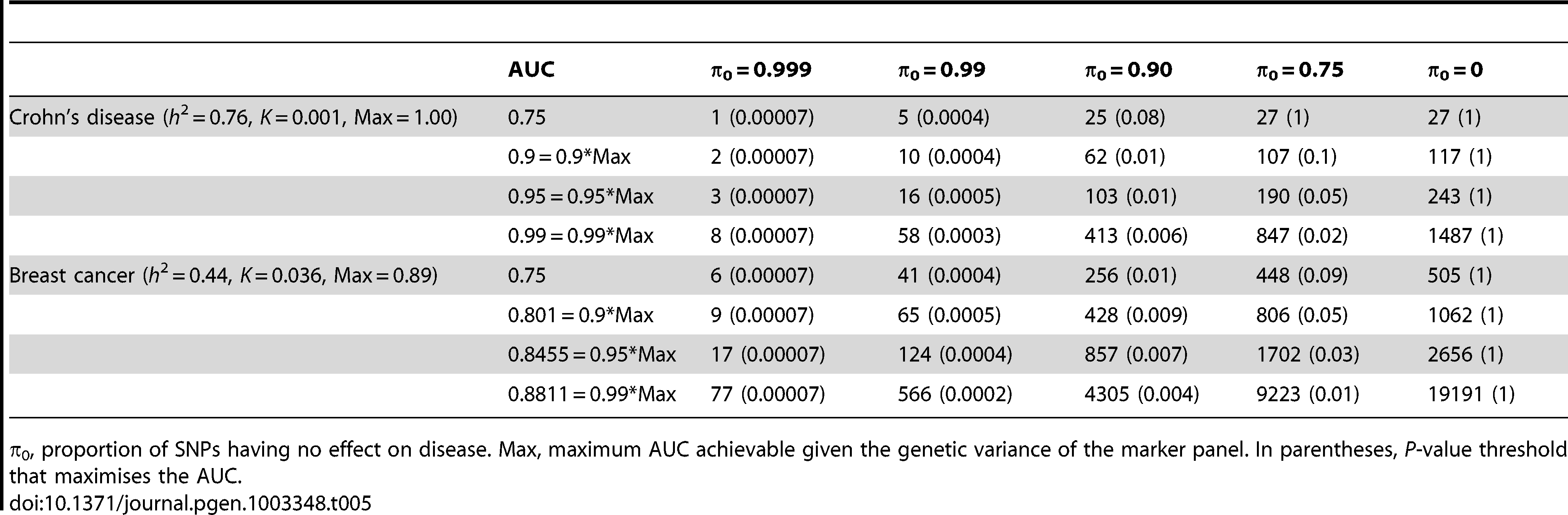 Numbers of cases and controls (in 1000s of each, rounded up) required to attain a specified AUC using a panel of 1,000,000 markers that explains the full heritability.