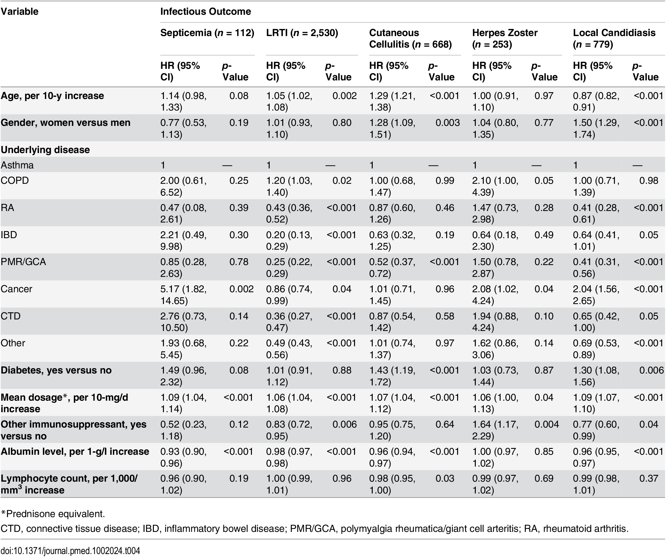 Risk factors for infection in the population exposed to systemic glucocorticoids with data on albumin level and lymphocyte count (<i>n</i> = 34,401).