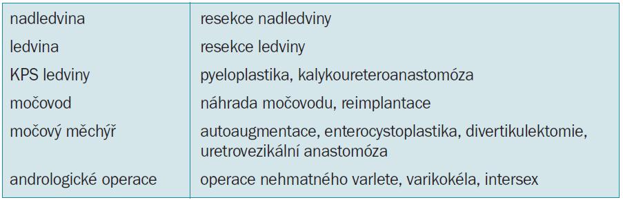 Přehled laparoskopických rekonstrukčních operací v urologii.