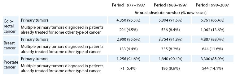 Multiple primary cancers diagnosed in period 1977– 2007, documented on records of selected most frequent cancer diagnoses.